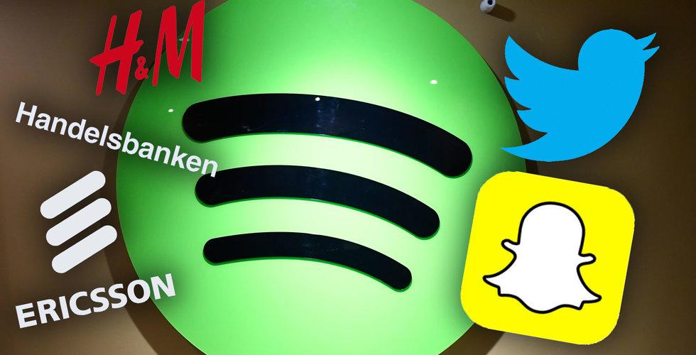 Nu är det officiellt: Spotify går om svenska giganter i börsvärde