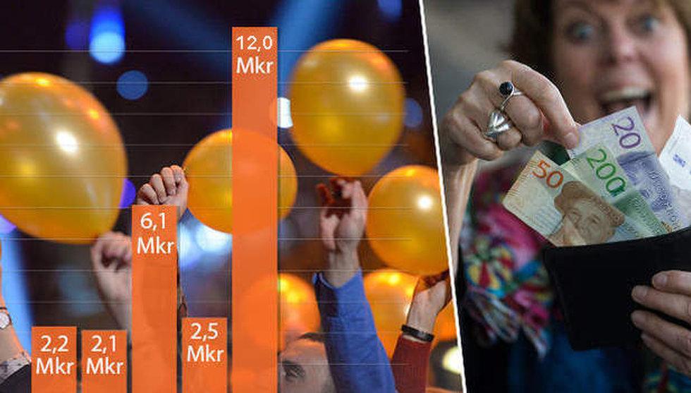 Rekord: 12 miljarder till svenska techbolag – på sex månader