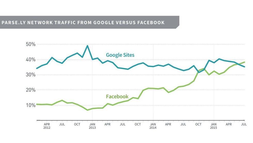 Den här grafen visar hur snabbt Facebook blev världens största nyhetskälla