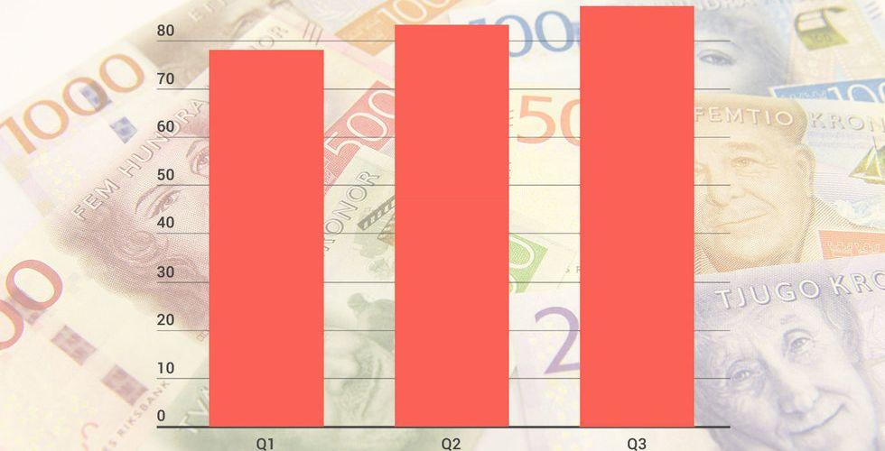 Kartläggning: Så mycket pengar pumpas in i svenska startups