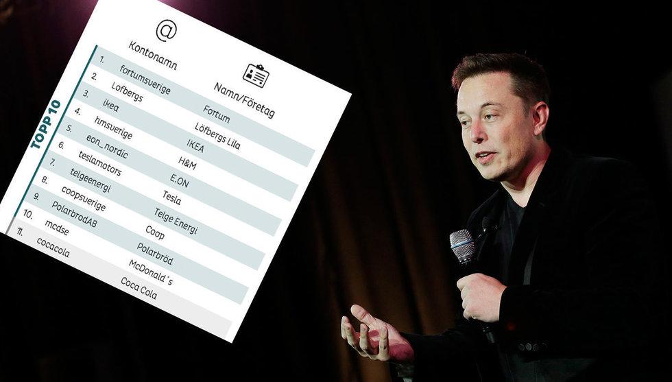 De är mest hållbara på nätet – inga svenska techbolag på listan