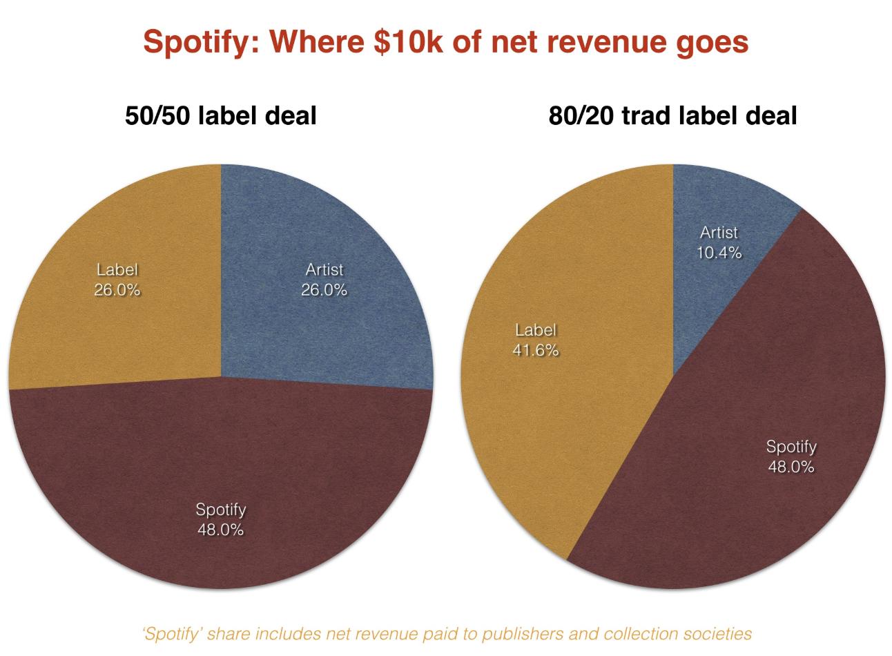 Ladda upp musik på spotify gratis